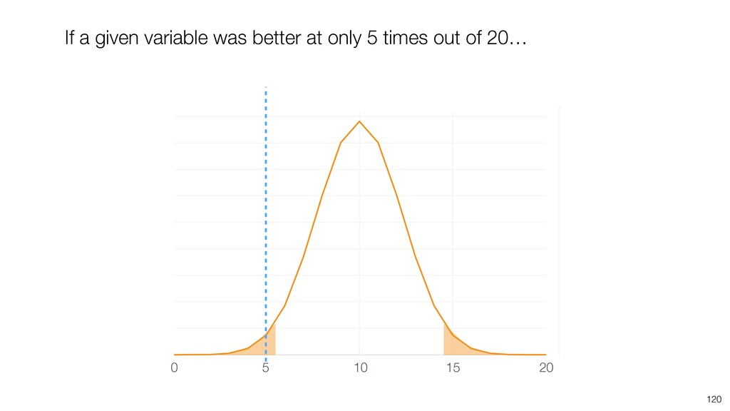 120 If a given variable was better at only 5 ti...