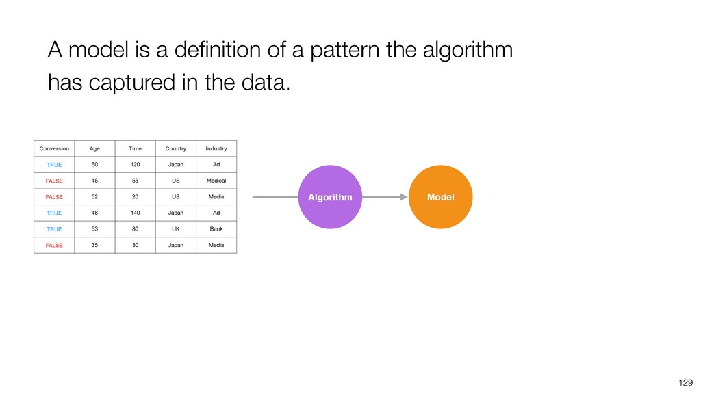 129 A model is a definition of a pattern the alg...