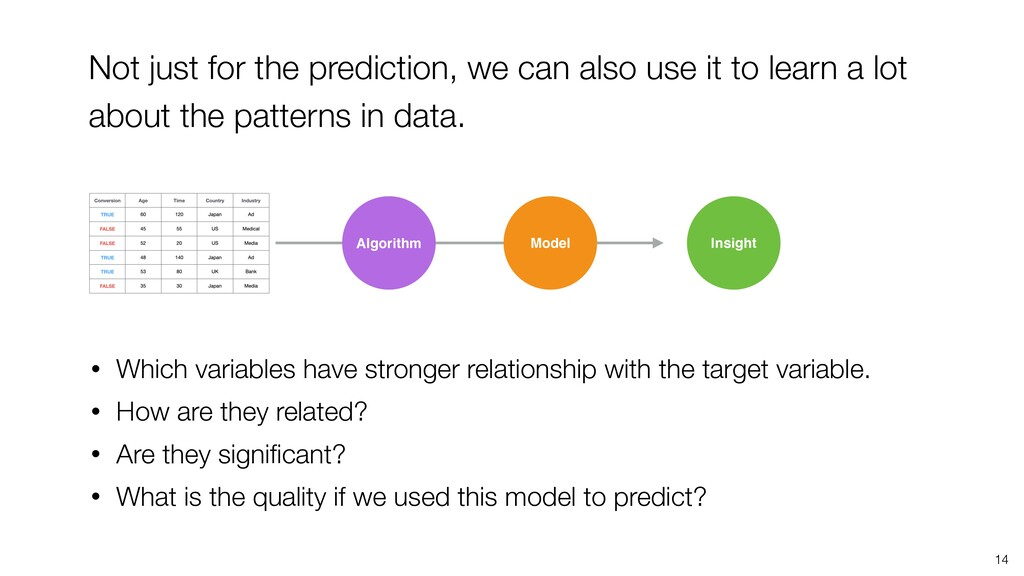 14 Not just for the prediction, we can also use...