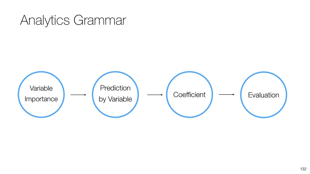 Variable Importance Prediction by Variable Coef...
