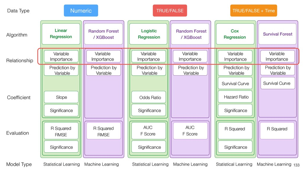 Statistical Learning Machine Learning Data Type...
