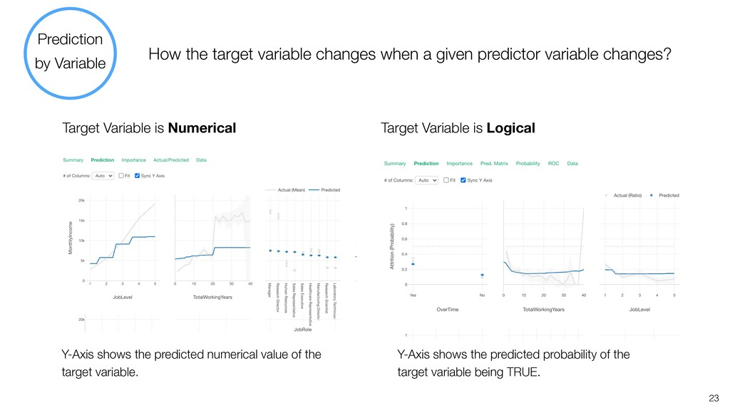How the target variable changes when a given pr...