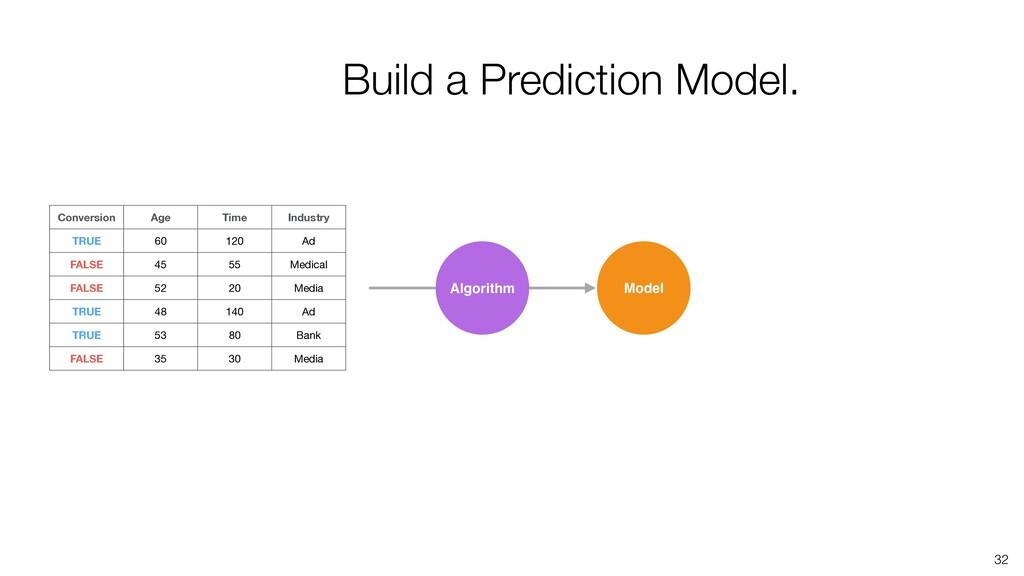 32 Algorithm Model Build a Prediction Model. Co...