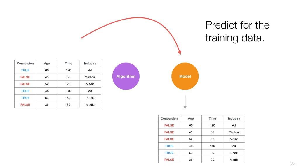 33 Algorithm Model Predict for the training dat...