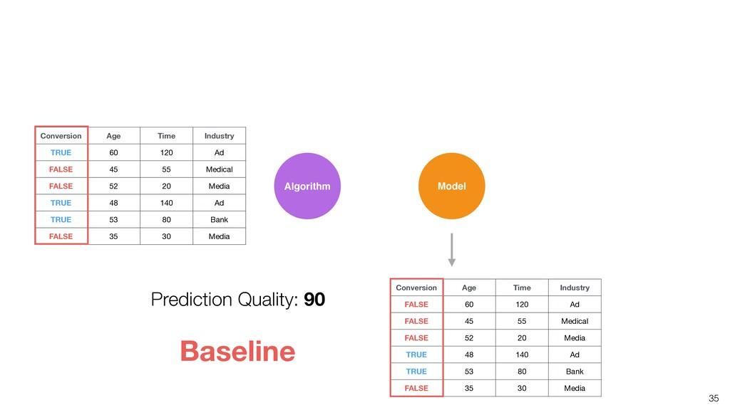 35 Algorithm Model Baseline Prediction Quality:...
