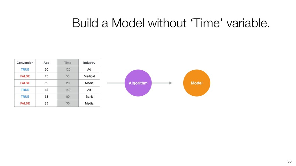 36 Algorithm Model Conversion Age Time Industry...