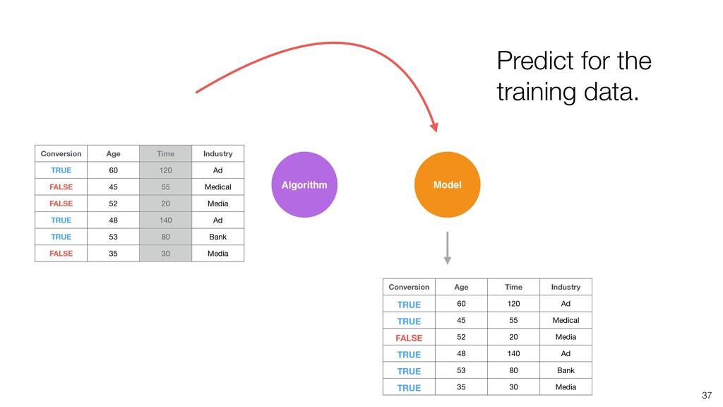 37 Algorithm Model Predict for the training dat...