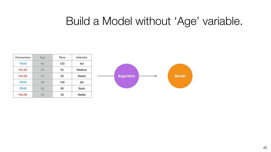 40 Algorithm Model Build a Model without 'Age' ...