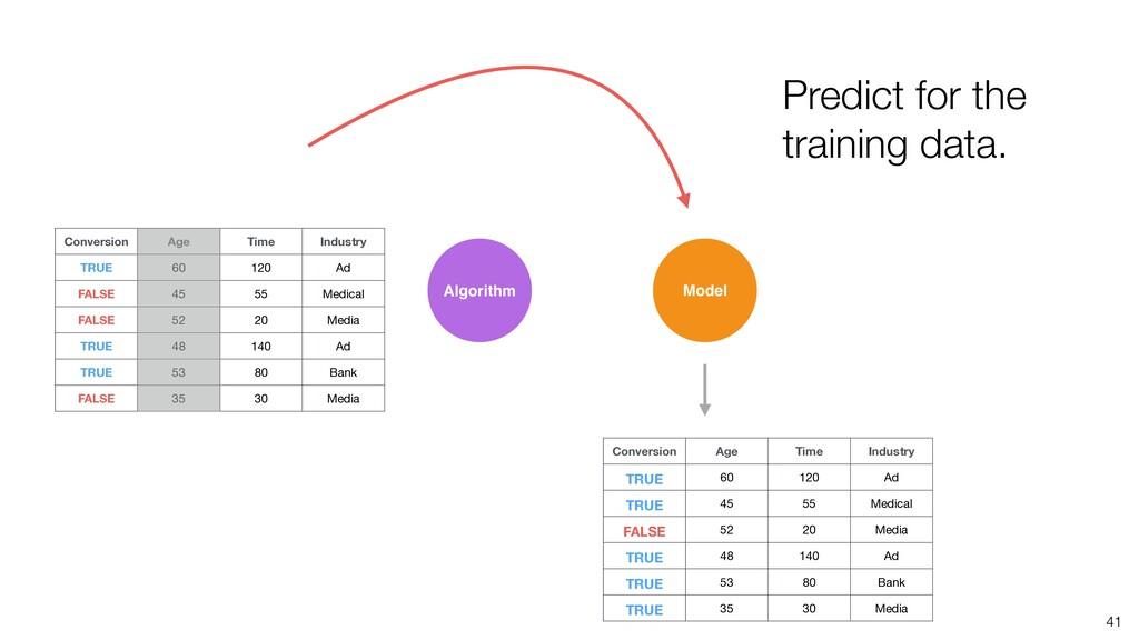 41 Algorithm Model Predict for the training dat...