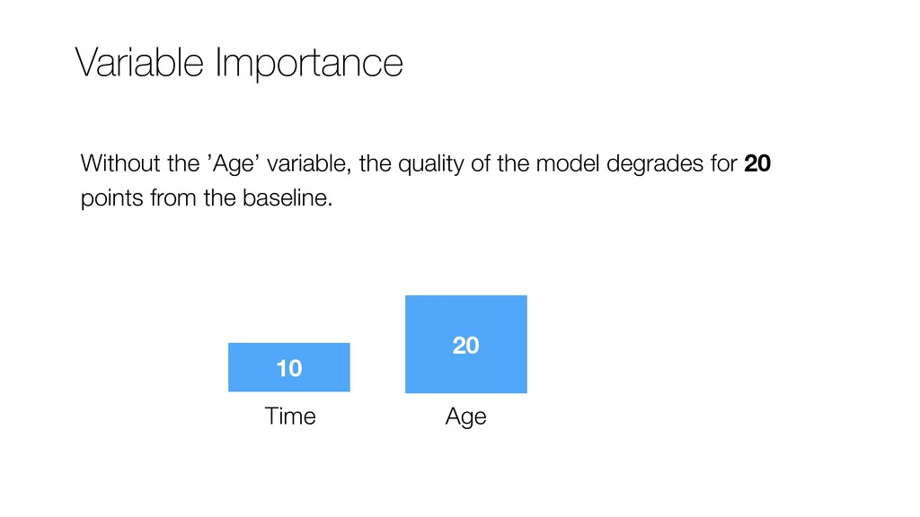 10 20 Time Age Variable Importance Without the ...