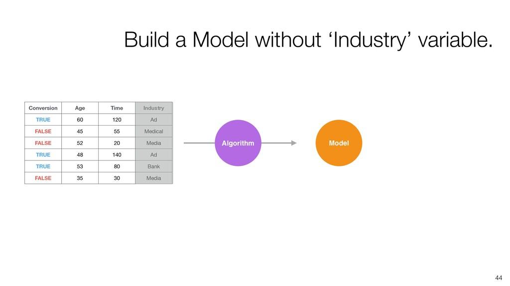 44 Algorithm Model Build a Model without 'Indus...