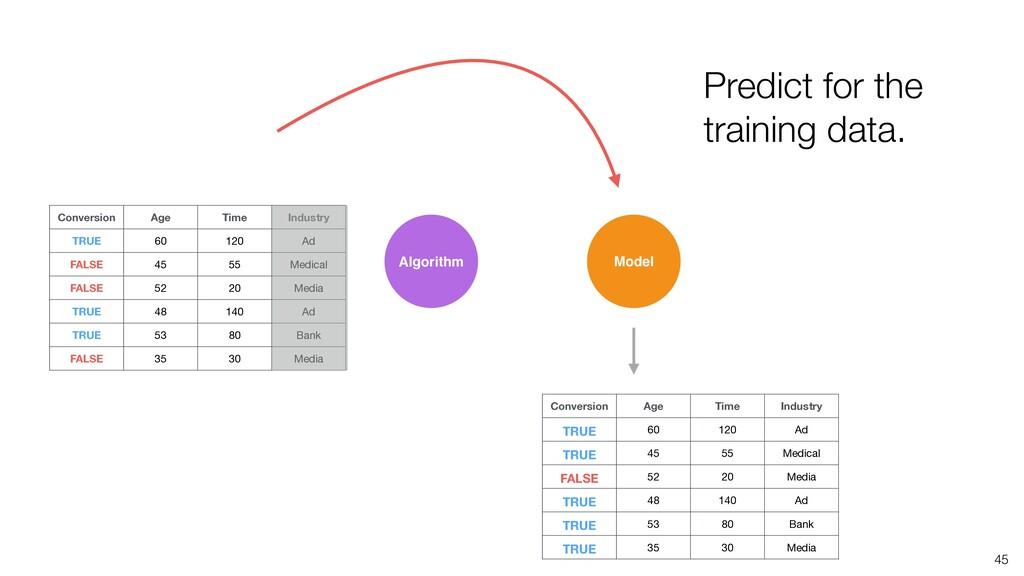 45 Algorithm Model Predict for the training dat...