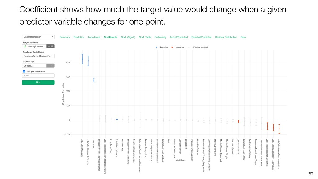 59 Coefficient shows how much the target value w...