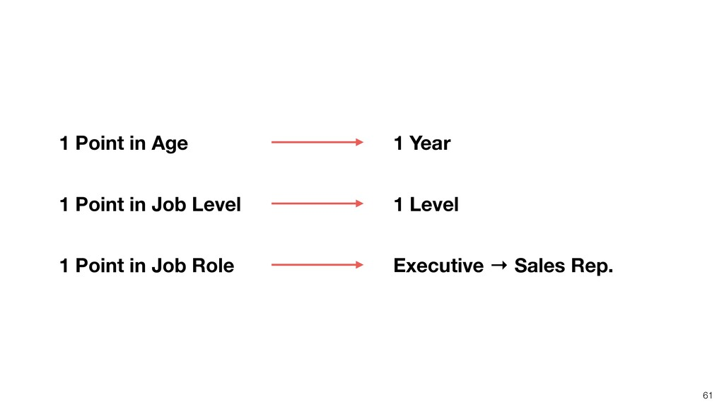61 Executive → Sales Rep. 1 Level 1 Year 1 Poin...