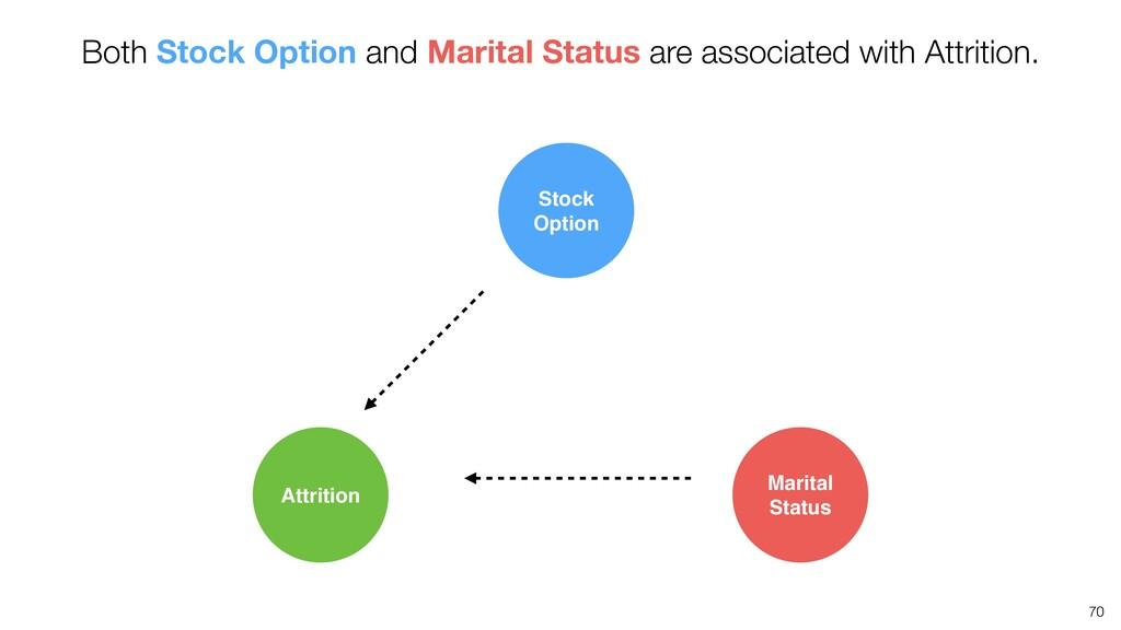 70 Attrition Marital Status Stock Option Both S...