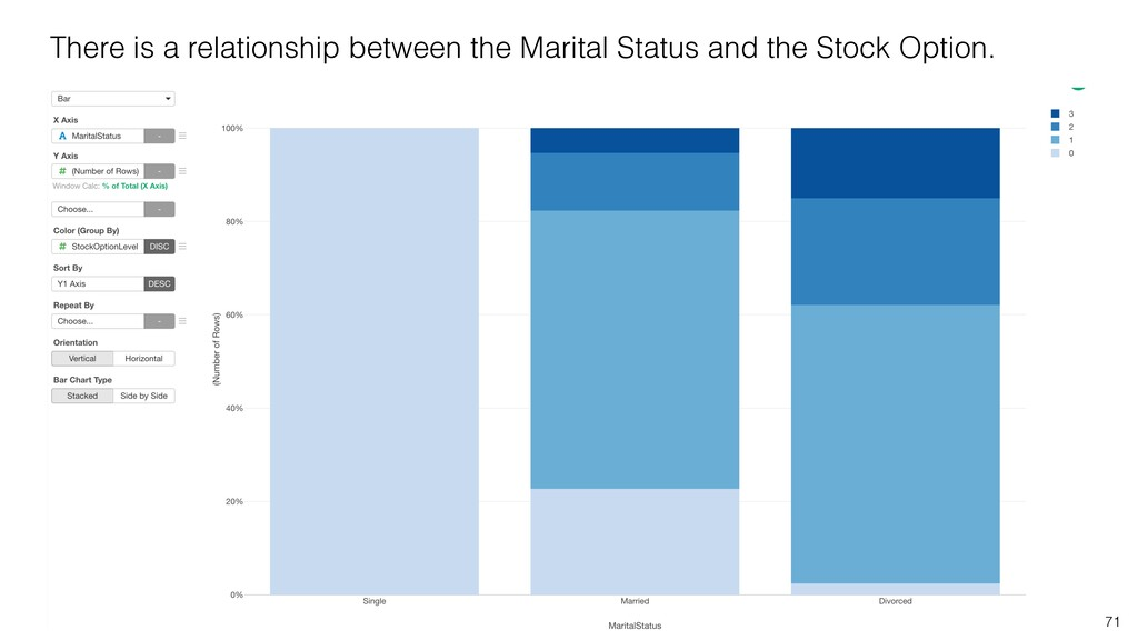 There is a relationship between the Marital Sta...