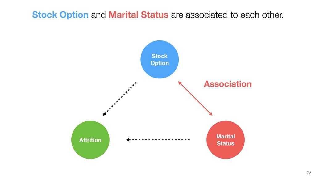 72 Association Attrition Marital Status Stock O...