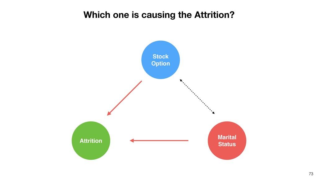 73 Attrition Marital Status Stock Option Which ...