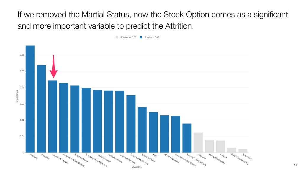 77 If we removed the Martial Status, now the St...