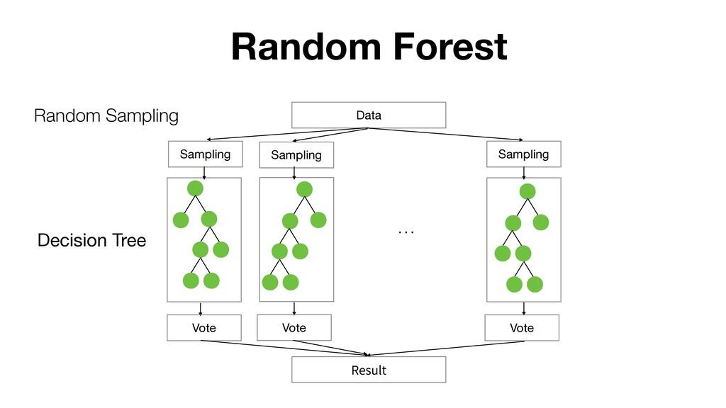 Decision Tree Random Forest Data Sampling Sampl...