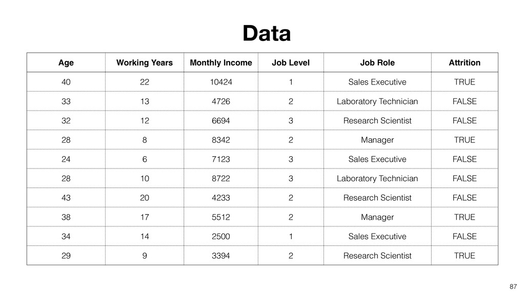 87 Data Age Working Years Monthly Income Job Le...