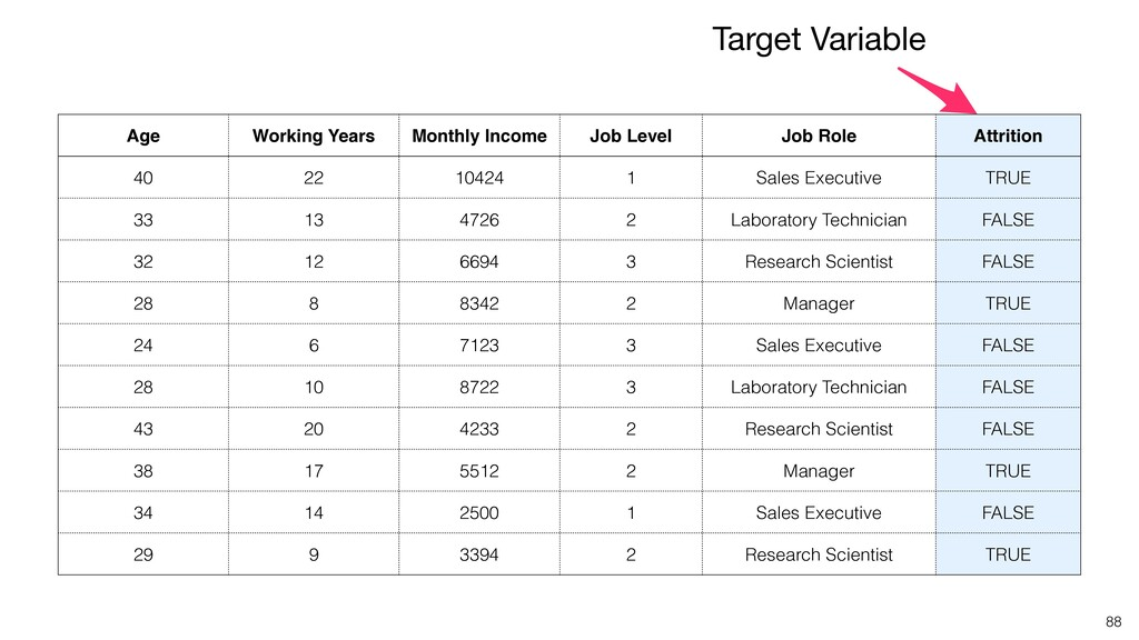 Age Working Years Monthly Income Job Level Job ...