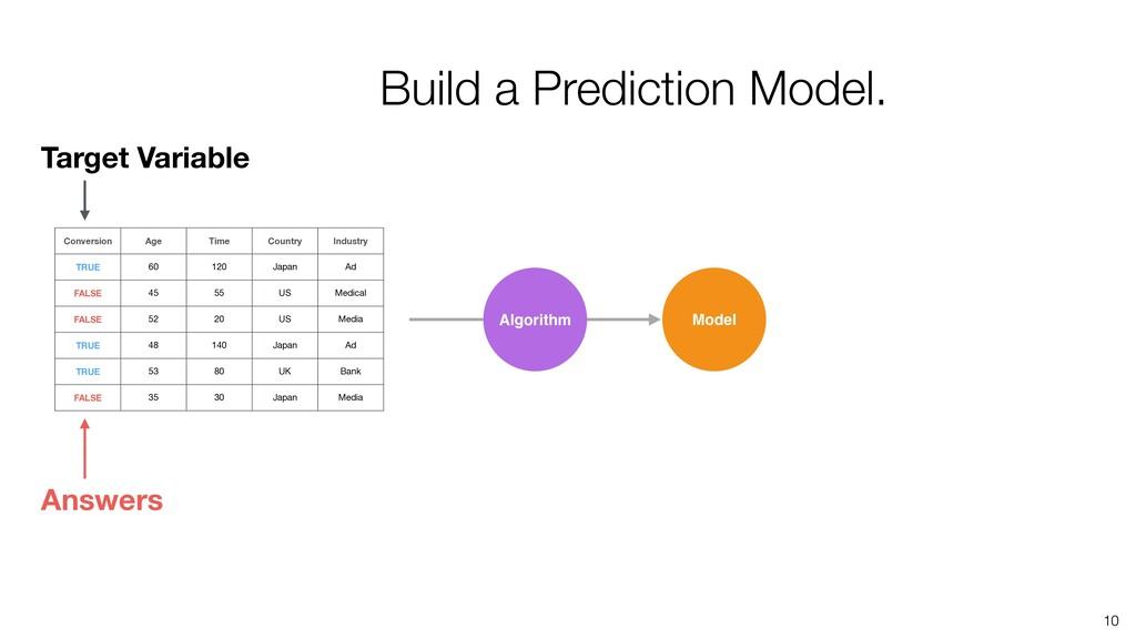 10 Algorithm Model Build a Prediction Model. Co...