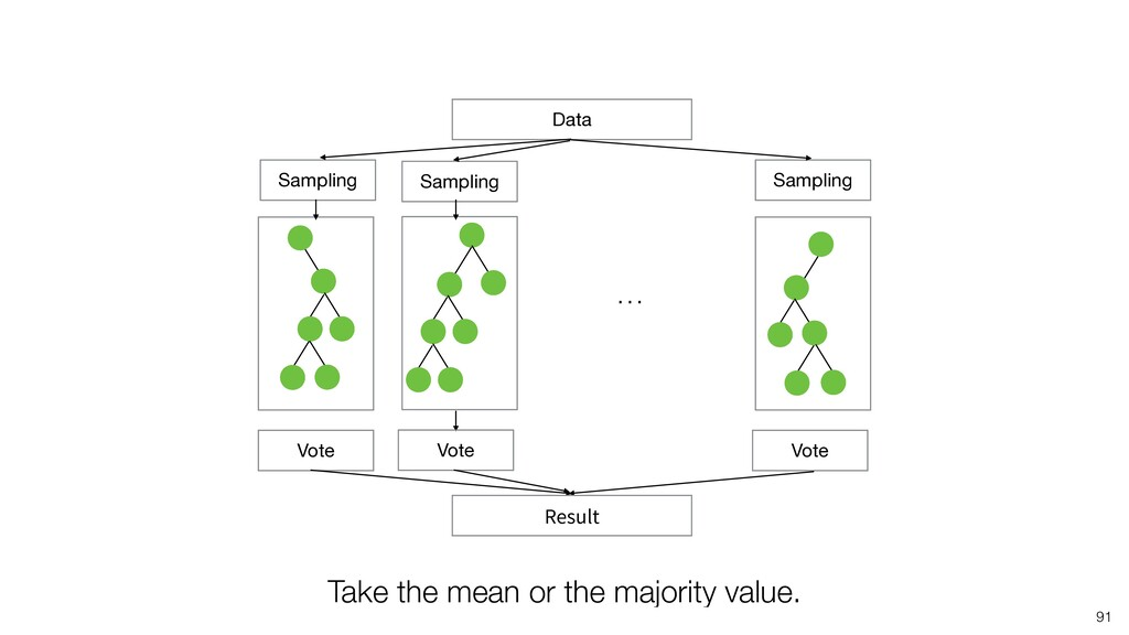 91 Data Sampling Sampling Sampling Vote Vote Vo...