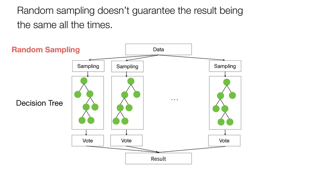 Decision Tree Data Sampling Sampling Sampling V...
