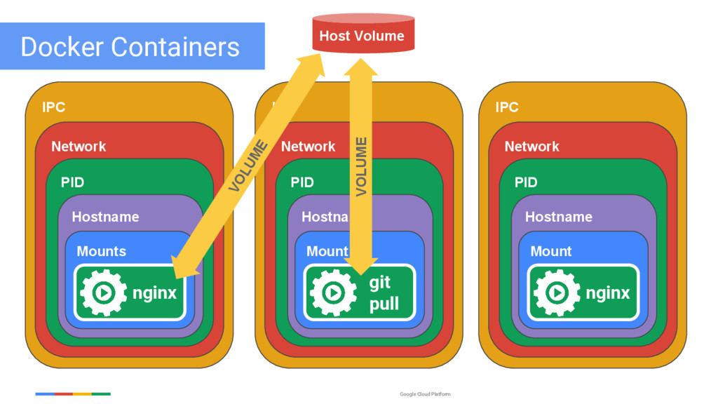 Google Cloud Platform IPC Network PID Hostname ...