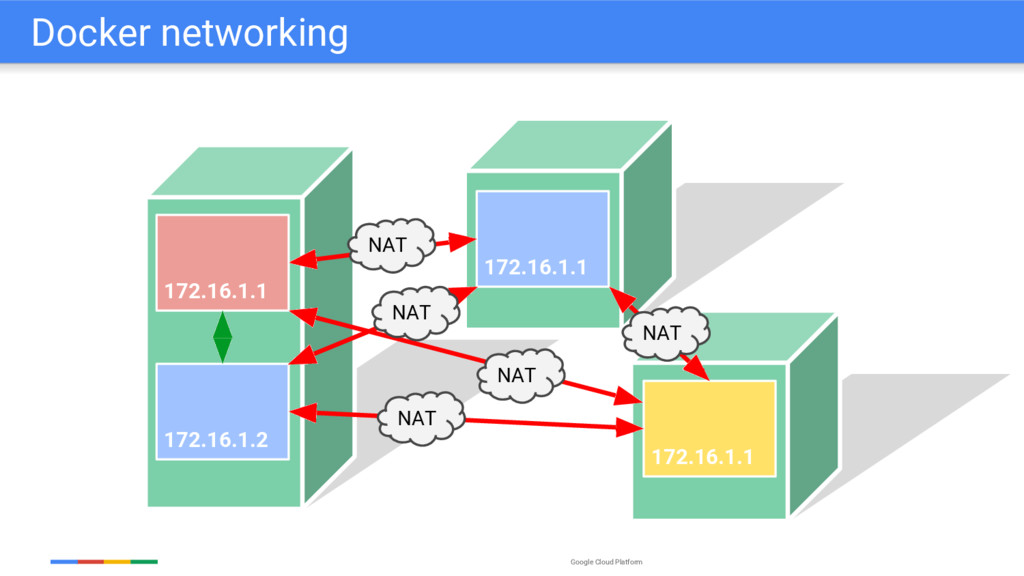 Google Cloud Platform 172.16.1.1 172.16.1.2 172...