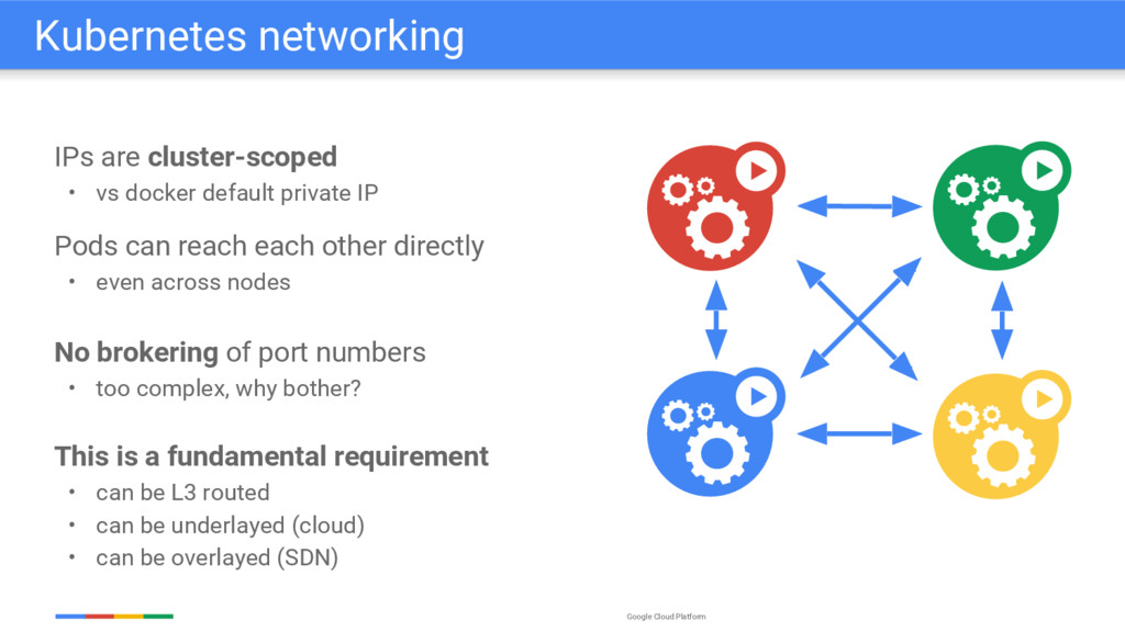 Google Cloud Platform IPs are cluster-scoped • ...