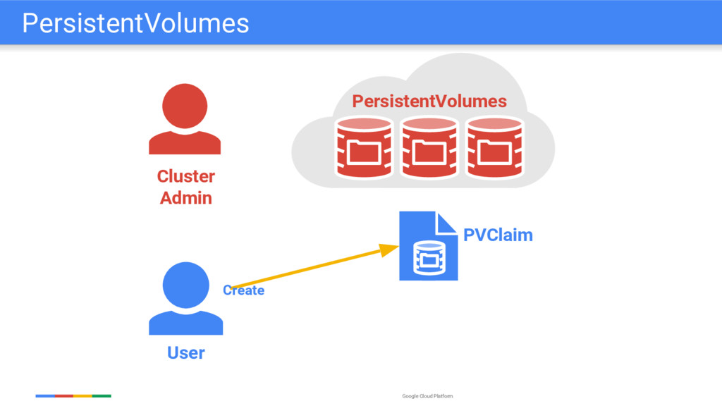 Google Cloud Platform User PVClaim Create Clust...