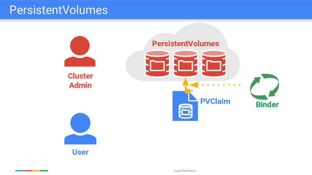 Google Cloud Platform User PVClaim Binder Clust...
