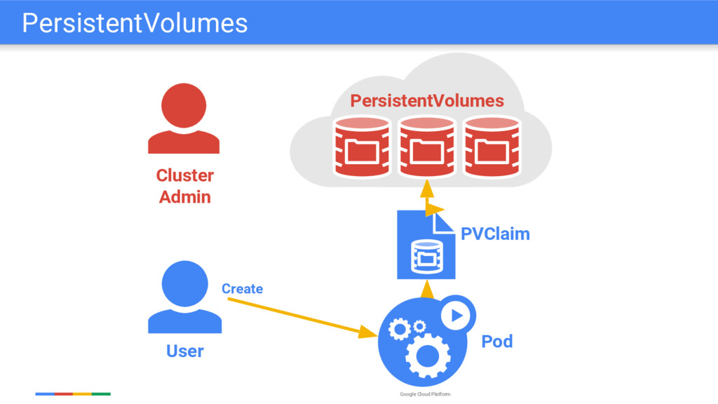 Google Cloud Platform User PVClaim Pod Create C...
