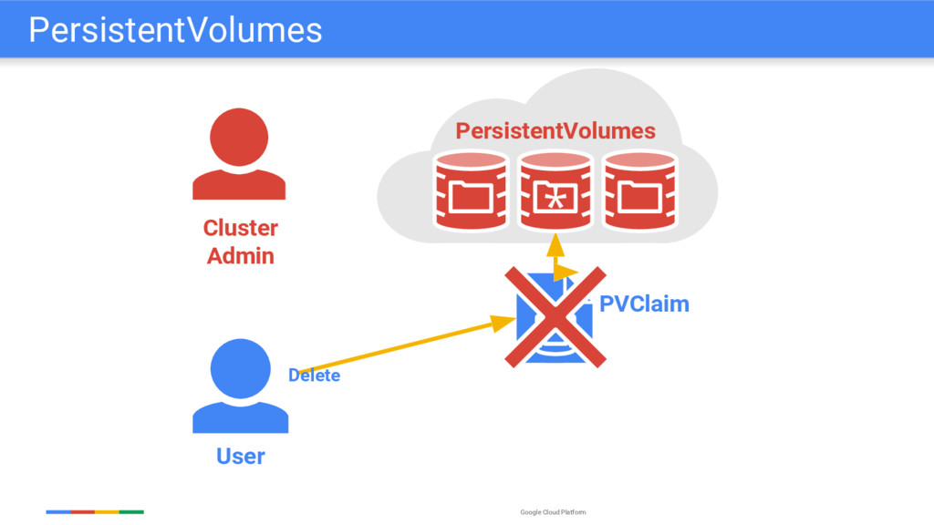 Google Cloud Platform User PVClaim Delete Clust...
