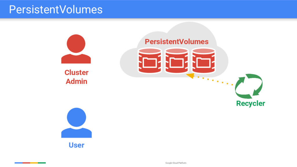 Google Cloud Platform User Recycler Cluster Adm...