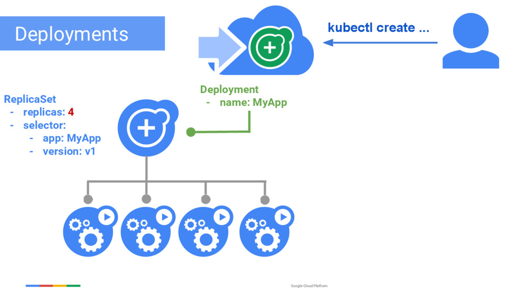 Google Cloud Platform Deployments ReplicaSet - ...