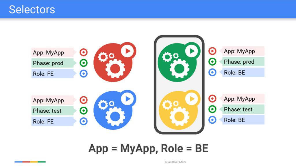 Google Cloud Platform App: MyApp Phase: prod Ro...