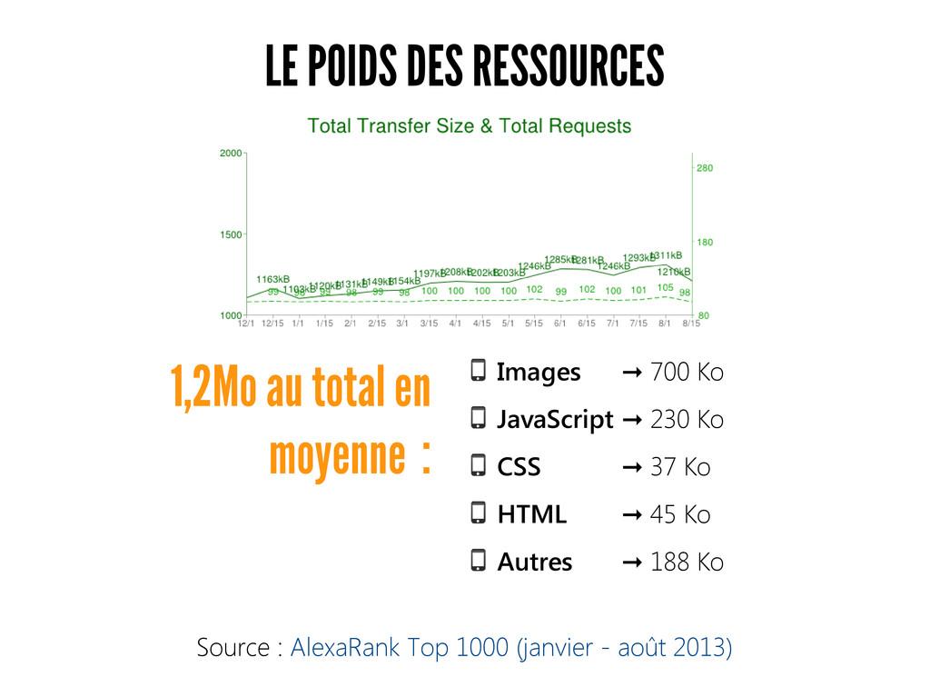 LE POIDS DES RESSOURCES Images 700 Ko ➞ JavaScr...