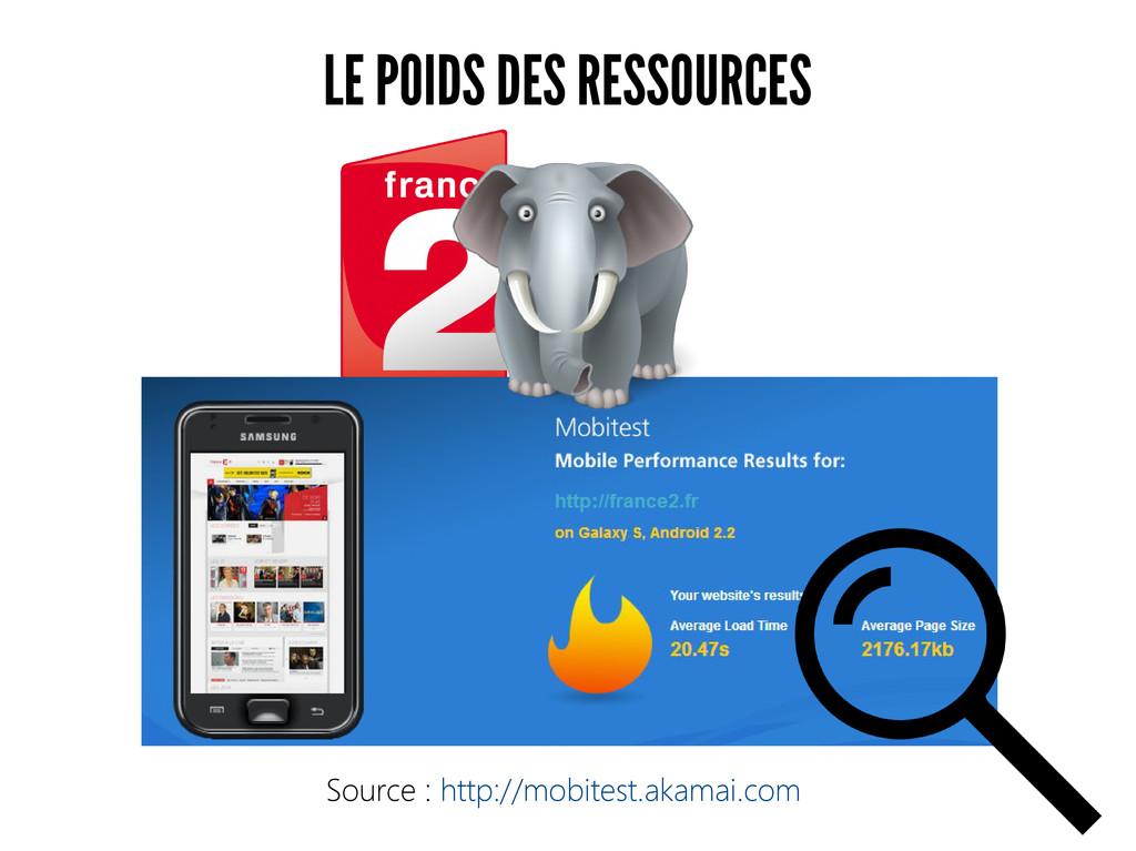 LE POIDS DES RESSOURCES Source : http://mobites...