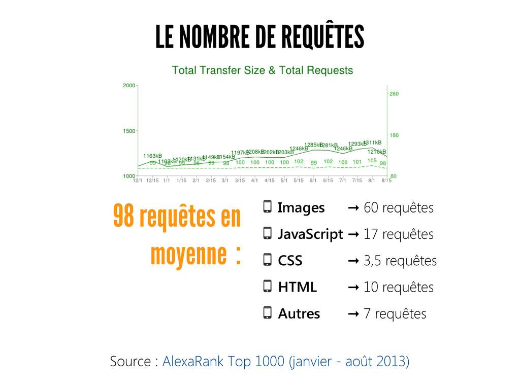 LE NOMBRE DE REQUÊTES Images 60 requêtes ➞ Java...
