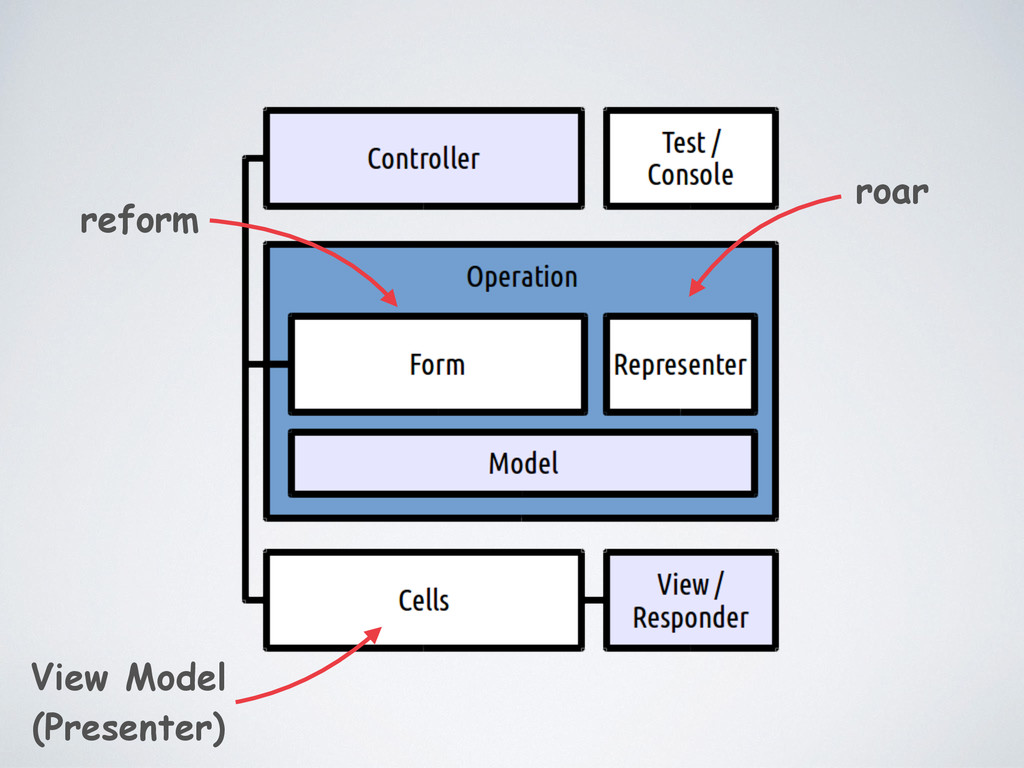 reform roar View Model (Presenter)