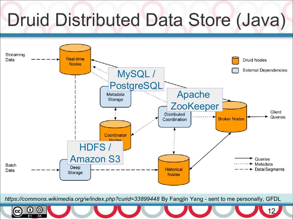 Druid Distributed Data Store (Java) 12 https://...