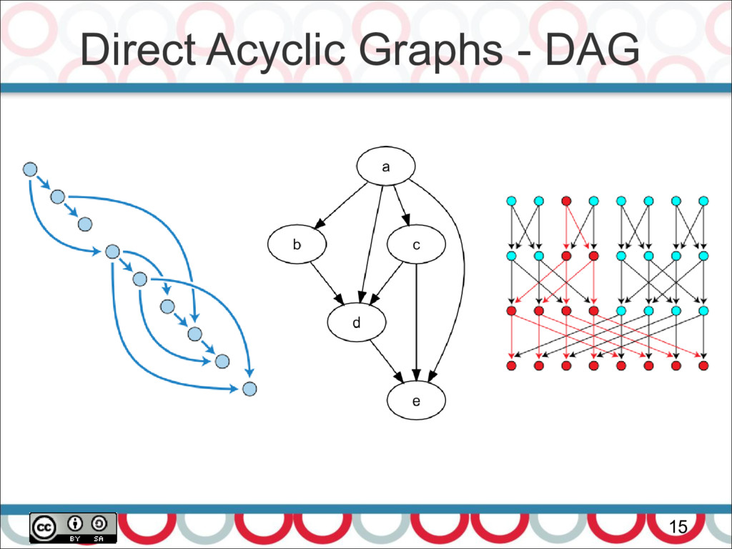 Direct Acyclic Graphs - DAG 15