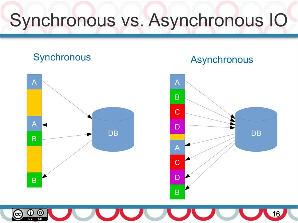 Synchronous vs. Asynchronous IO 16 DB Synchrono...