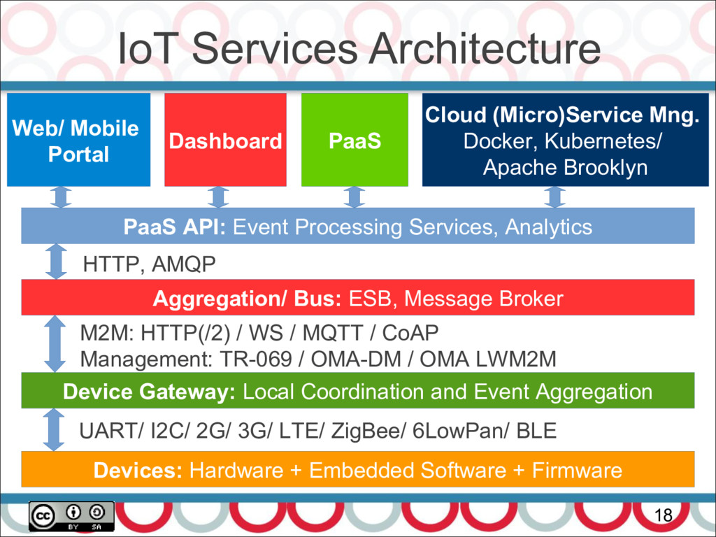 IoT Services Architecture 18 Devices: Hardware ...