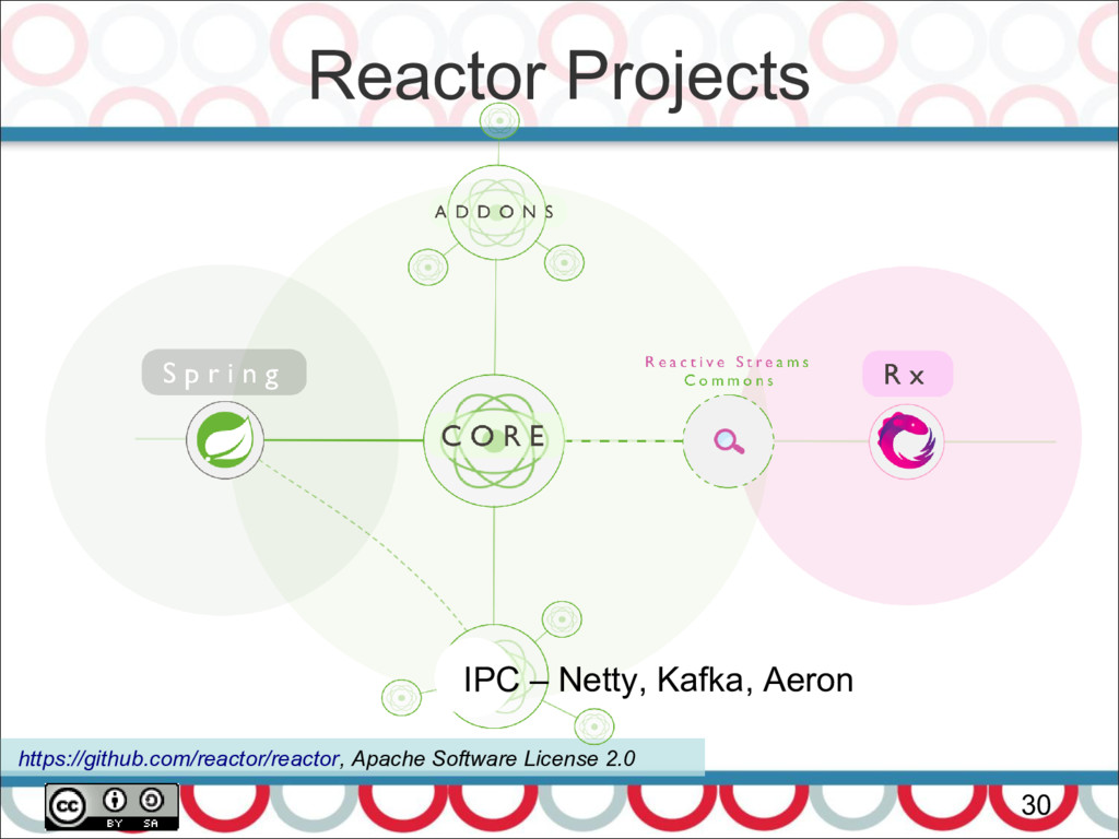 Reactor Projects 30 https://github.com/reactor/...