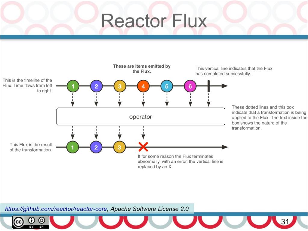 Reactor Flux 31 https://github.com/reactor/reac...
