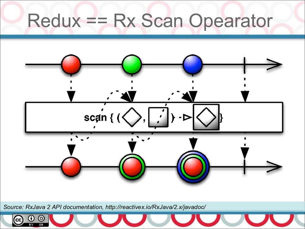 Source: RxJava 2 API documentation, http://reac...